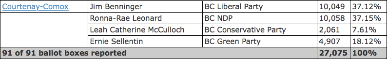 courteny comox election results