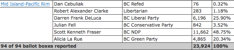 mid island pacific rim election results