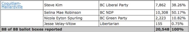 selina robinson election results